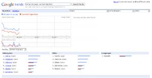 Google Trends Año 2011, Tiempo de Juego vs Carrusel Deportivo