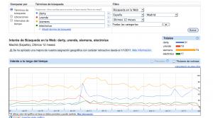 Comparativa busquedas Google