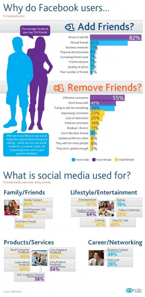 Infografia usuarios Facebook