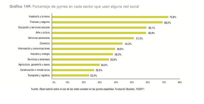 Grafico Uso Redes Sociales