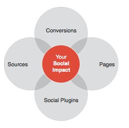 Informes Sociales Google Analytics