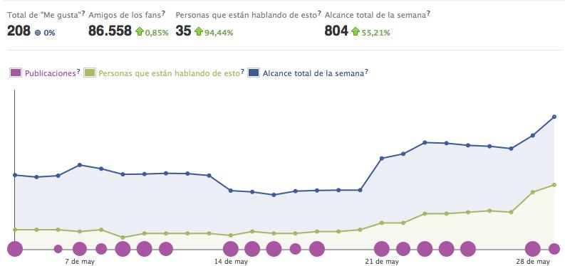 Interpreta los datos de Facebook Insights: guía para dummies