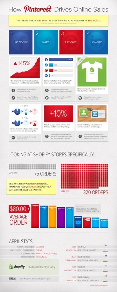 Infografia Pinterest Ecommerce