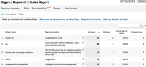 Informe Analytics personalizado