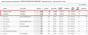 Analytics Informe Personalizado ecommerce