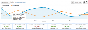 Paginas vistas google analytics