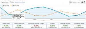 Paginas vistas google analytics