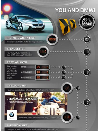 BMW infografia fans facebook