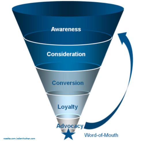 Advocacy Social Media