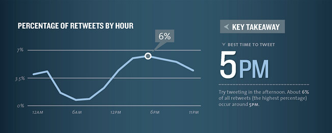 Porcentaje de retweets por hora
