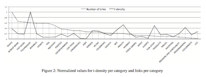 Twitter estudio popularidad tweets
