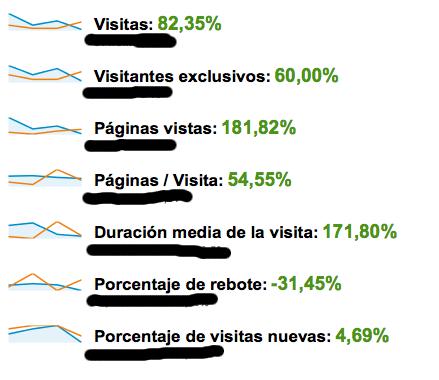 Comparación impacto historia patrocinadas en analytics
