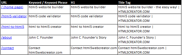 SEO Title y H1
