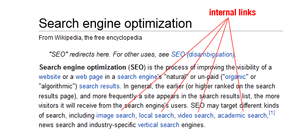 Wikipedia SEO Internal Links