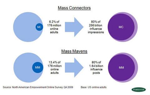 Conexiones Influyentes Social Media