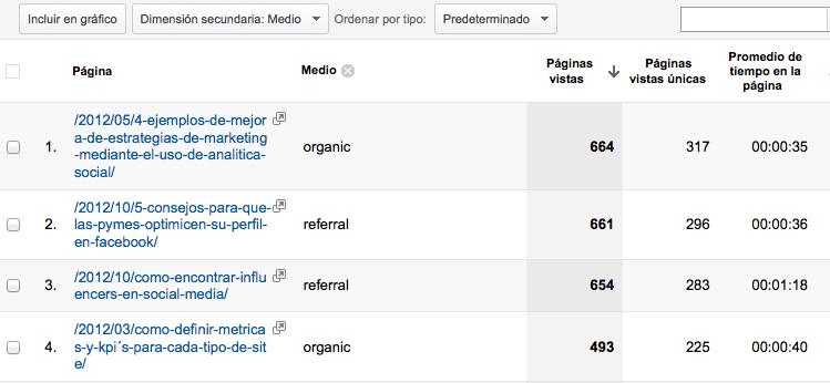 Contenido Google Analytics