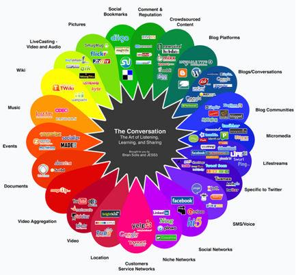 Omnipresencia Social Media