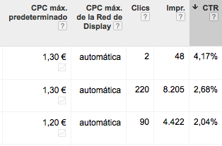 Adwords CTR Search