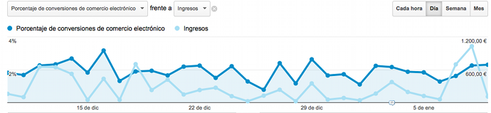Grafico Ecommerce Analytics