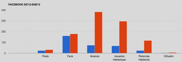 Grafico Dashboard Kpi Redes Sociales