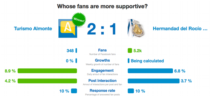 Comparar Fans