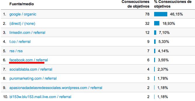 Objetivos Redes Sociales Analytics