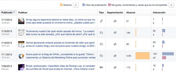 Publicaciones Estadisticas Facebook