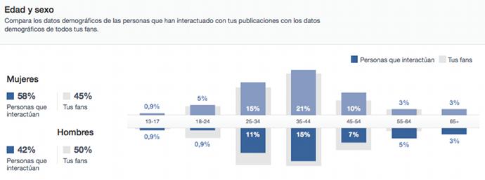 Estadisticas Facebook