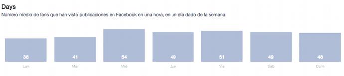 Horario Publicaciones Facebook
