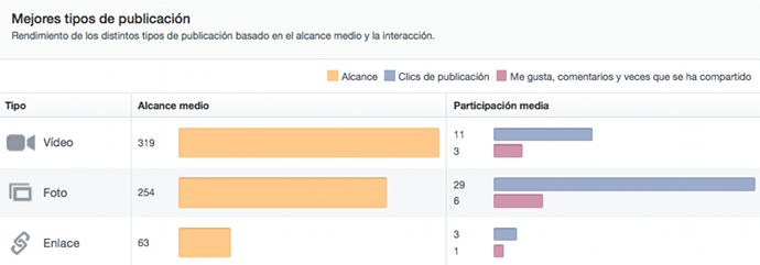 Mejores tipos publicacion Facebook