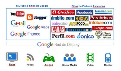 Red Display Google