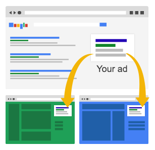 Display Select Adwords