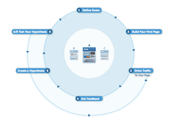 Proceso Optimización Landing Page