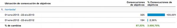 Conversiones Google Analytics