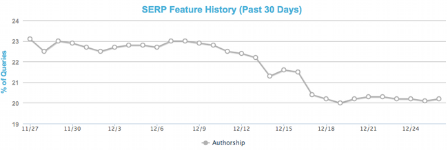 AuthorShip Features SERPs