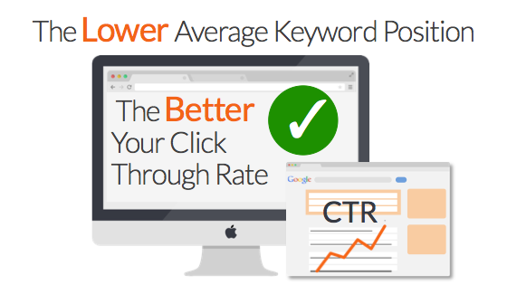 CTR Adwords